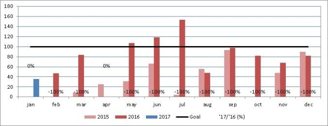 dividend-income-jan-2017